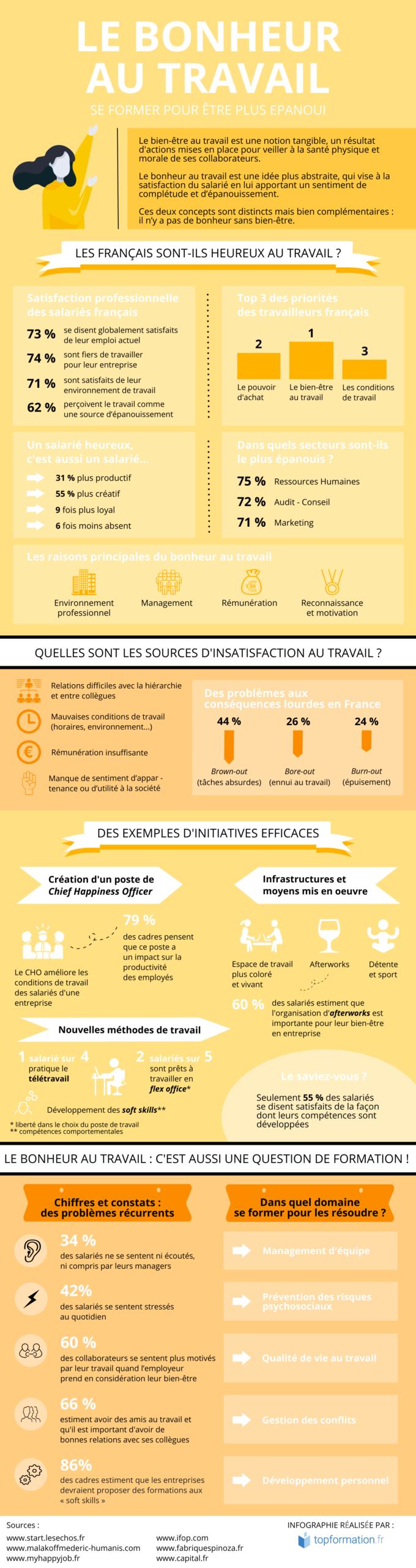 infographie bonheur au travail
